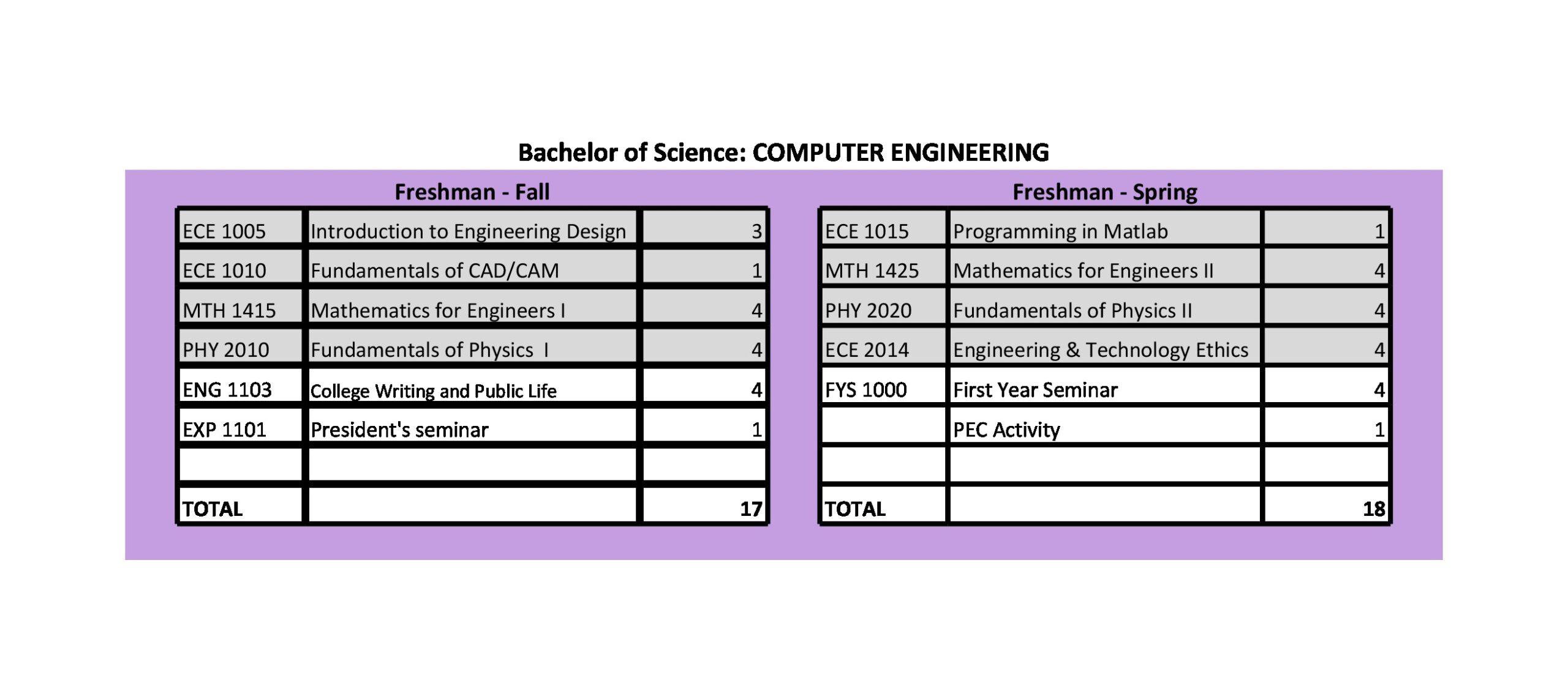 Computer Engineering Freshman