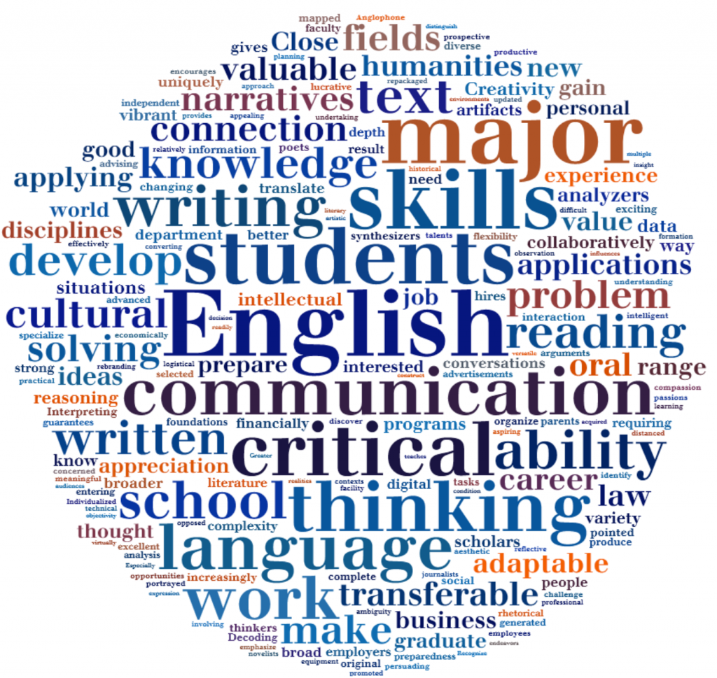 English-Department-Wordle
