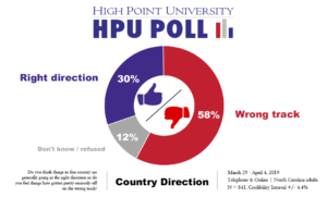 HPU Poll: President at 40%, Governor at 41% Approval Among