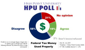 Nearly Three Quarters 74 Percent Of North Carolina Residents Agree That They Would Like To Be Able Prioritize What Their Federal Tax Money Is Spent On