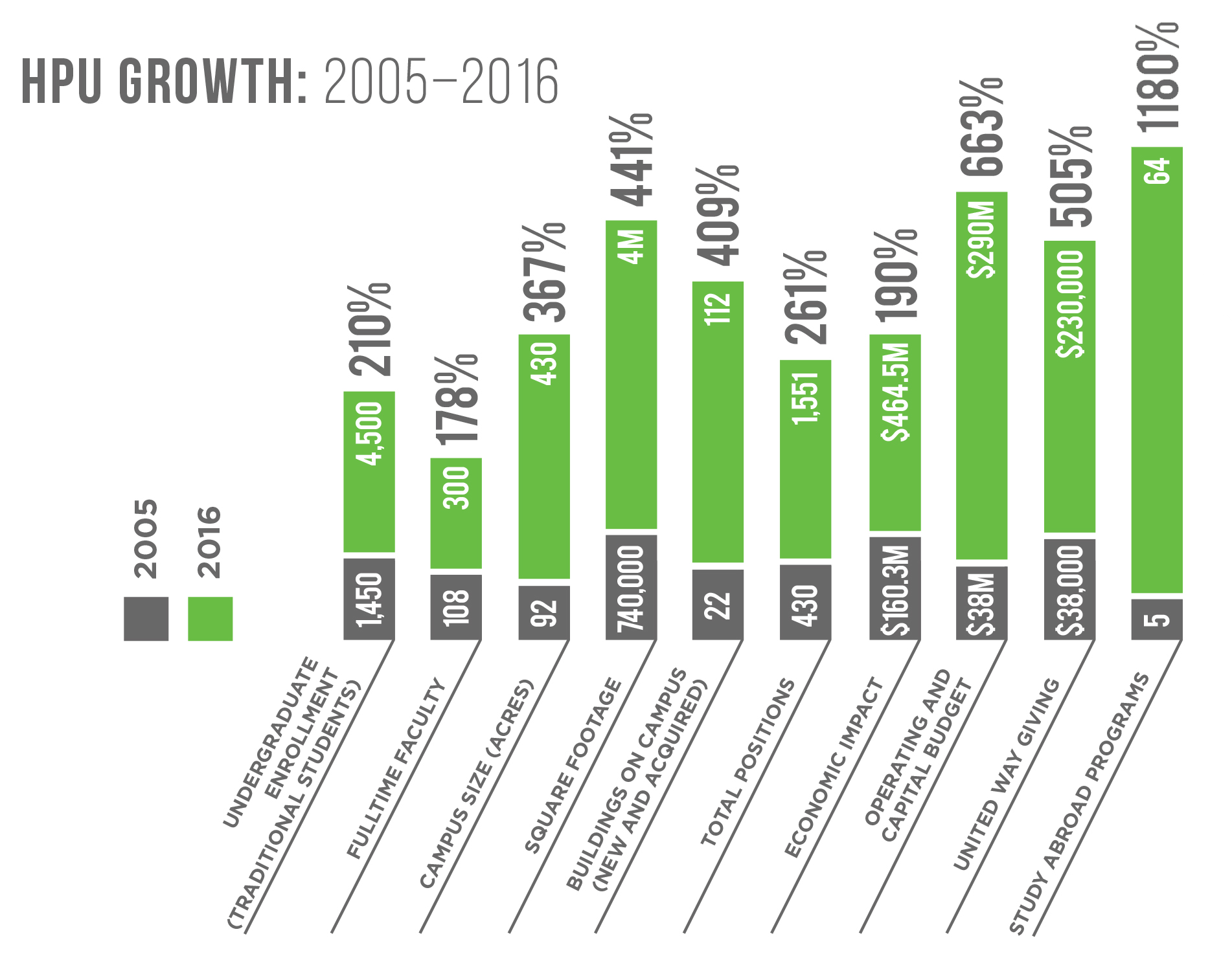 Growth Chart, 2005-2016 - Fall 2016 Magazine