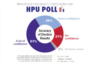 hpu-nr-poll-accuracy-of-election-results-nov-2016
