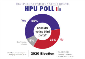 hpu-nr-poll-consider-voting-third-party-nov-2016