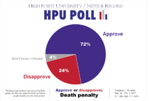 HPU N&R Poll - Death penalty - Oct. 2015