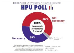 HPU N&R Poll - HB2 - Sept. 2016