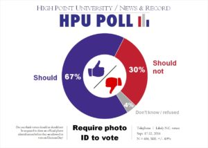HPU N&R Poll - Photo ID - Sept. 2016