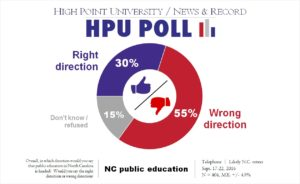 HPU N&R Poll - Public Education in NC - Sept. 2016