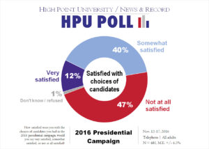 hpu-nr-poll-satisfied-with-candidate-selection-nov-2016