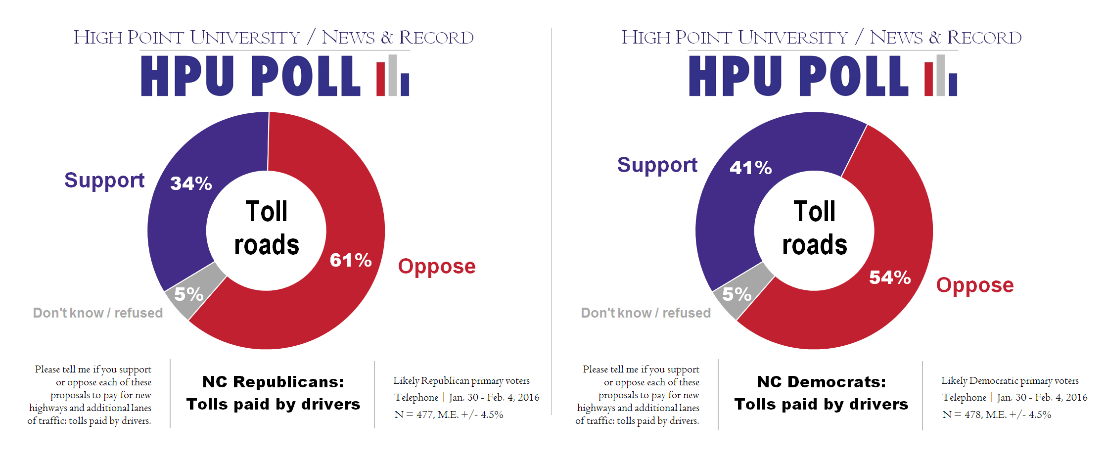 HPU N&R Poll - Toll roads - Rep vs Dem