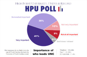 HPU N&R Poll - importance of who leads UNC - Nov. 2015