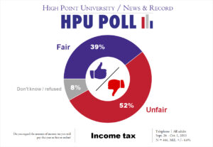 HPU N&R Poll - income tax - Oct. 2015