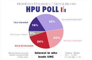 HPU N&R Poll - interest in who leads UNC - Nov. 2015