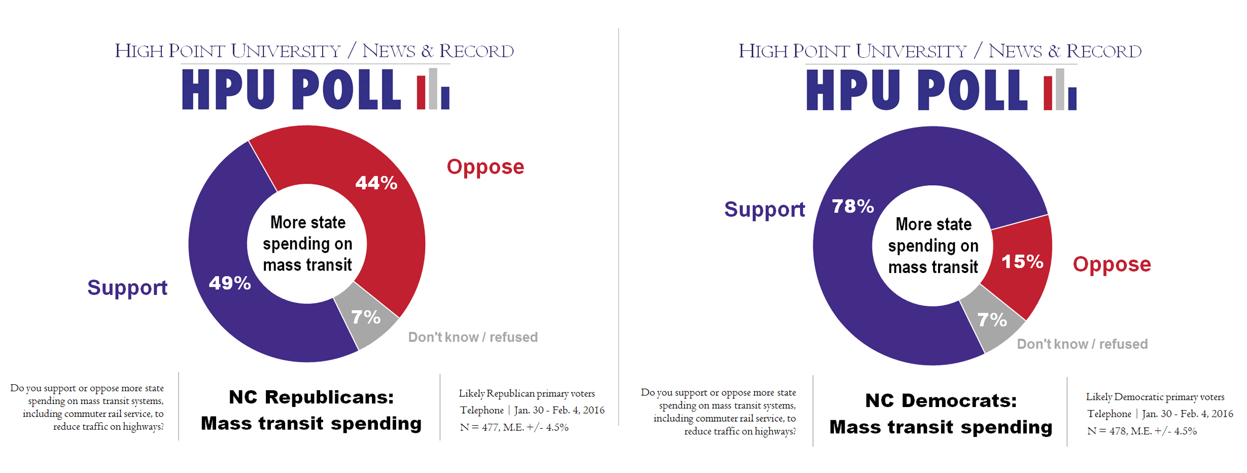 HPU N&R Poll - more spending on mass transit systems - Rep vs Dem