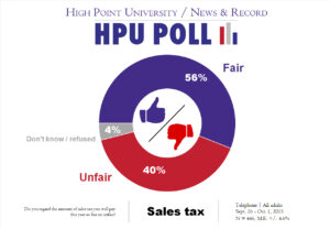 HPU N&R Poll - sales tax - Oct. 2015