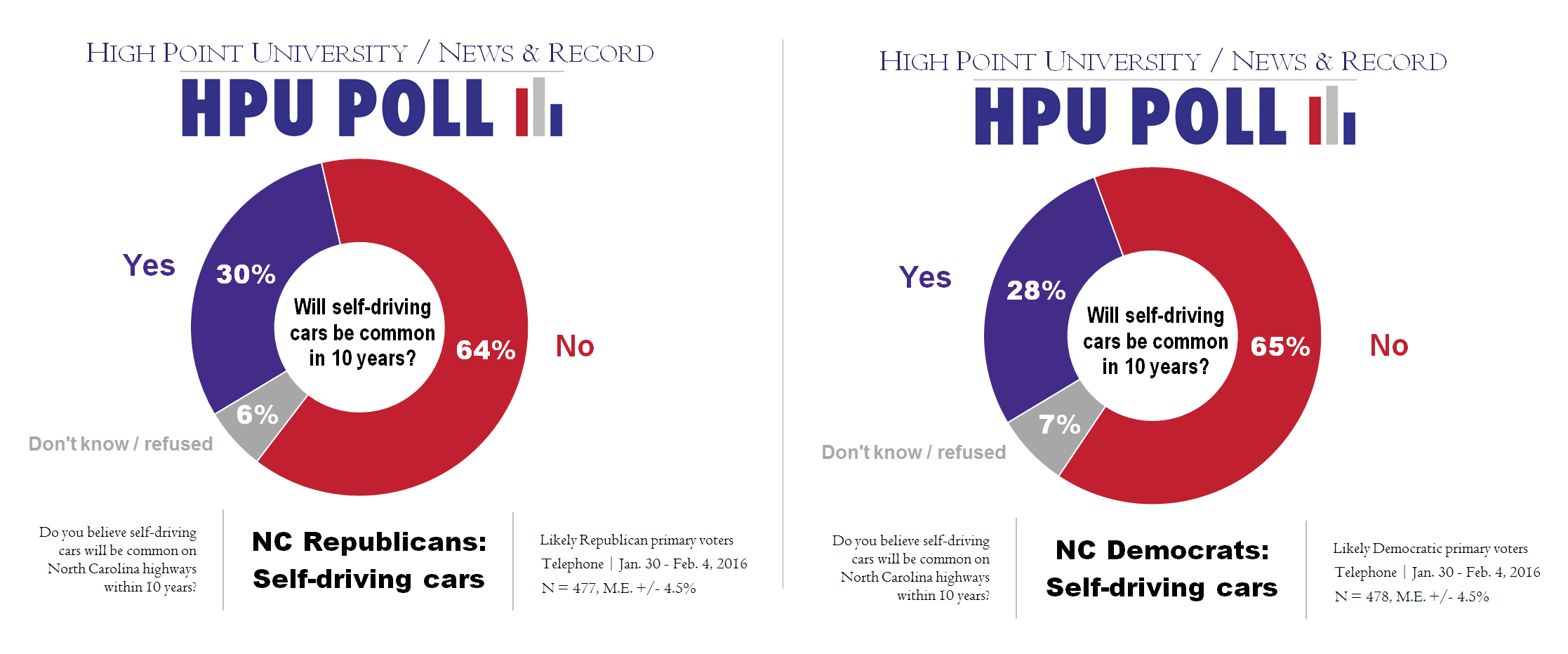 HPU N&R Poll - self-driving cars - Rep vs Dem