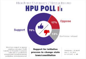 HPU N&R Poll - state laws & constitutional amendments - Nov. 2015
