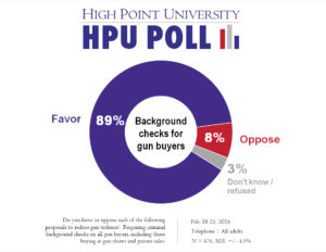 HPU Poll - Background checks for gun buyers - Feb. 2016