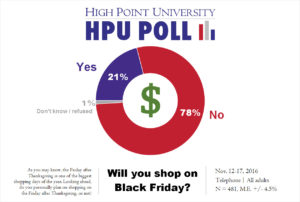 hpu-poll-black-friday-shopping-nov-2016