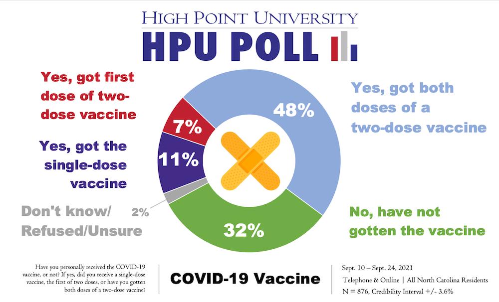 HPU Poll COVID Vaccine