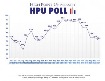 HPU Poll: North Carolina Consumer Sentiment Remains Low