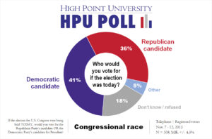 HPU Poll - Congressional Generic Ballot - Nov. 2015