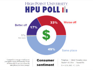 HPU Poll - Consumer Sentiment - March 2016