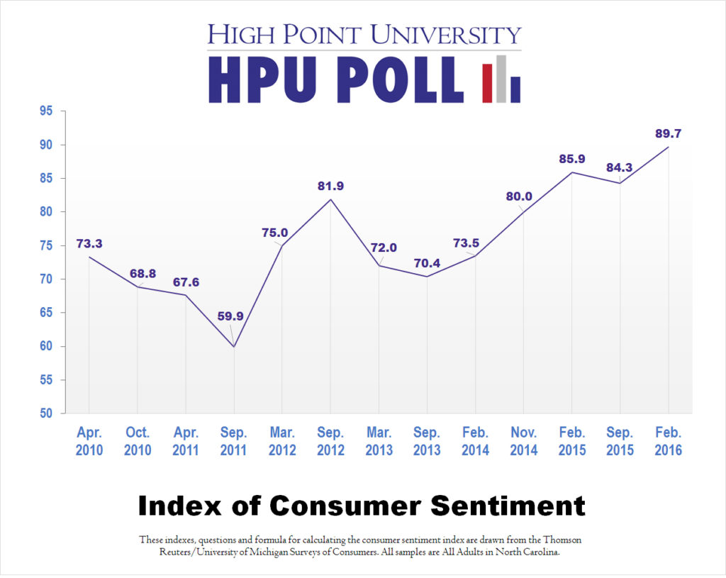 HPU Poll - Consumer Sentiment Over Time - Feb. 2016