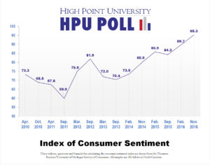 hpu-poll-consumer-sentiment-over-time-nov-2016