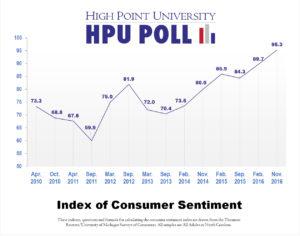 hpu-poll-consumer-sentiment-over-time-nov-2016