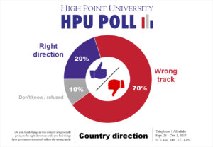 HPU Poll - Country Direction - Oct. 2015