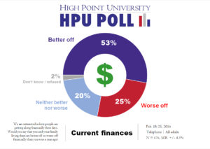 HPU Poll - Current Finances - Feb. 2016