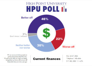 hpu-poll-current-finances-nov-2016
