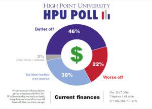 hpu-poll-current-finances-nov-2016