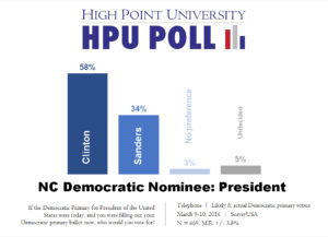 HPU Poll - Democratic presidential primary - likely and actual voters - March 2016