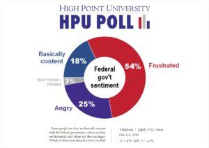 hpu-poll-federal-govt-sentiment-oct-2016