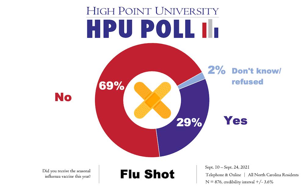 HPU Poll Flu Shot