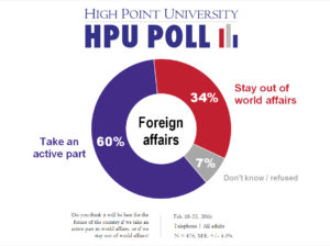 HPU Poll - Foreign Affairs - Feb. 2016