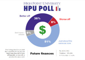 HPU Poll - Future Finances - Feb. 2016