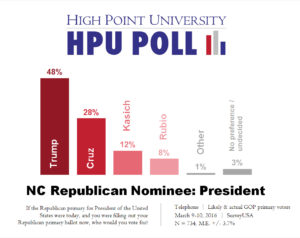 HPU Poll - GOP presidential primary - likely and actual voters - March 2016