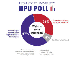 HPU Poll - Gun rights - Feb. 2016