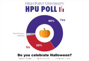 HPU Poll - Halloween - Oct. 2015