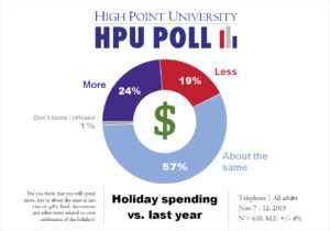 HPU Poll - Holiday Spending - Nov. 2015