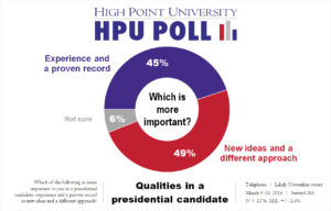 HPU Poll - Important Qualities for Presidential Candidates - March 2016