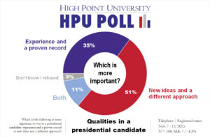 HPU Poll - Important Qualities for Presidential Candidates - Nov. 2015