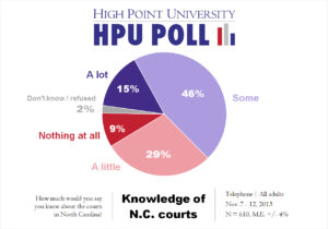 HPU Poll - Knowledge of N.C. Courts - Nov. 2015