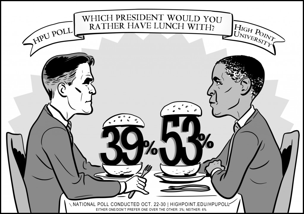 High Point University National Lunch Poll Graphic