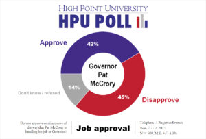 HPU Poll - McCrory Job Approval - Nov. 2015