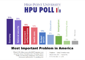 HPU Poll - Most Important Problem in America - March 2016