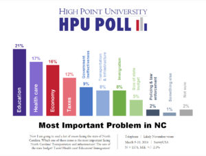 HPU Poll - Most Important Problem in NC - March 2016