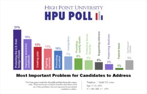 HPU Poll - Most Important Problem to Address - Sept. 2016